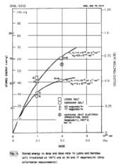 in NaCl gespeicherte Energie aufgetragen gegen die Gammastrahlungsdosis -ORNL-5058 Fig.4